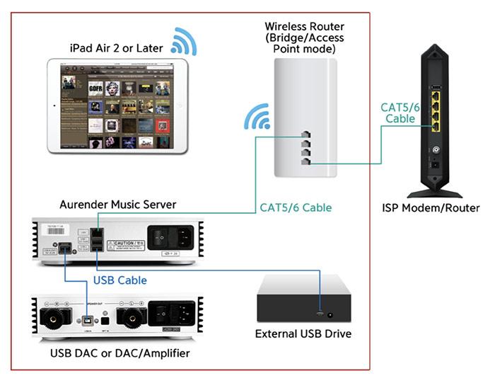 test aurender N100H schema branchement