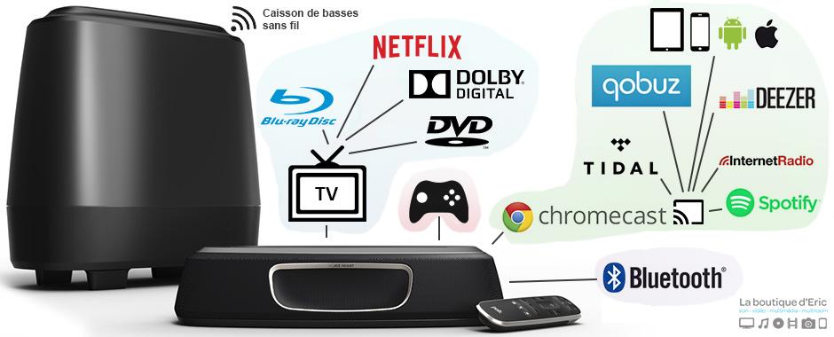 Exemple de sources disponibles avec le Home-Cinéma 2.1 MagniFi Mini de Polk Audio