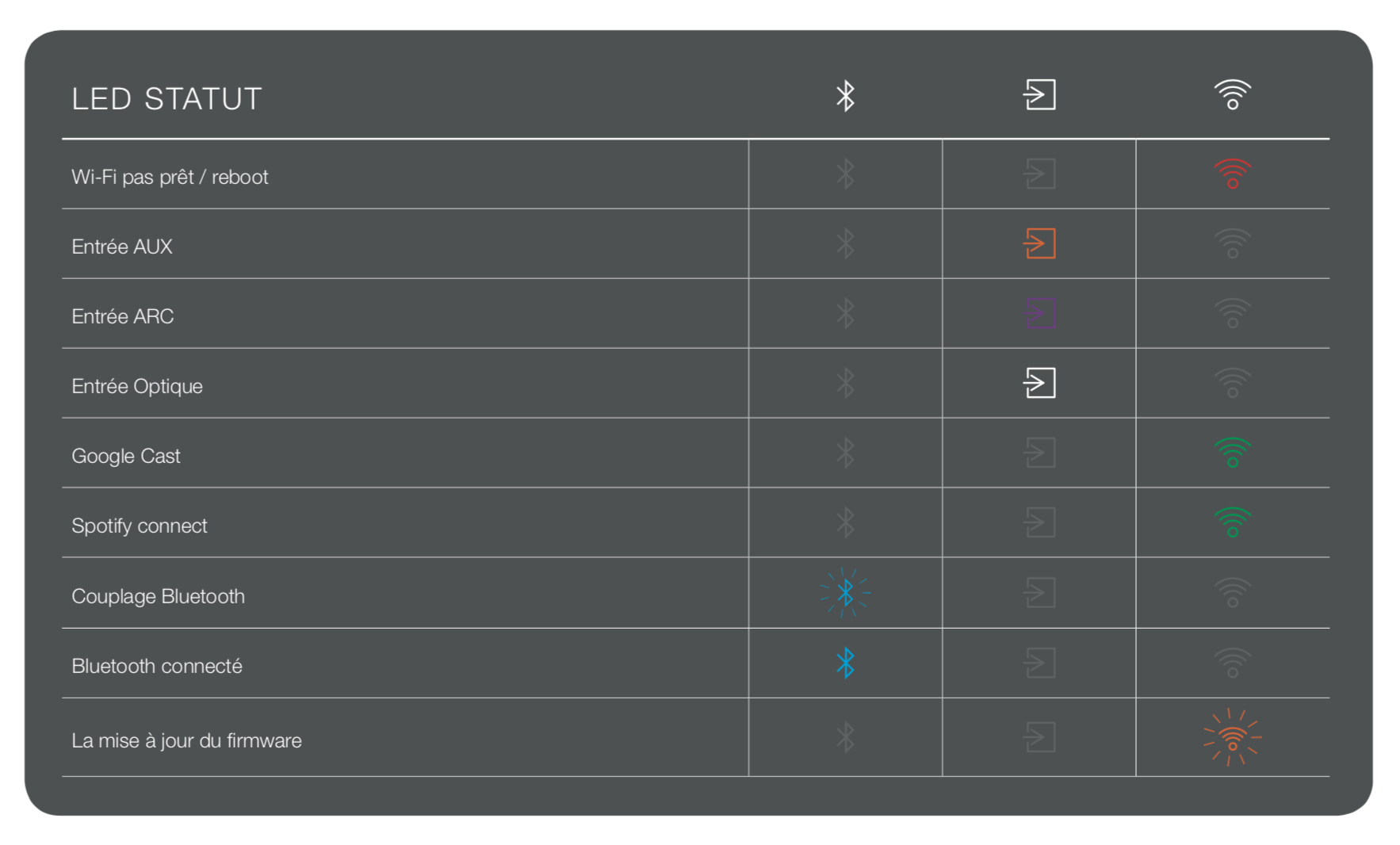 Ce tableau utile indique la correspondance entre les couleurs et les fonctions en cours.