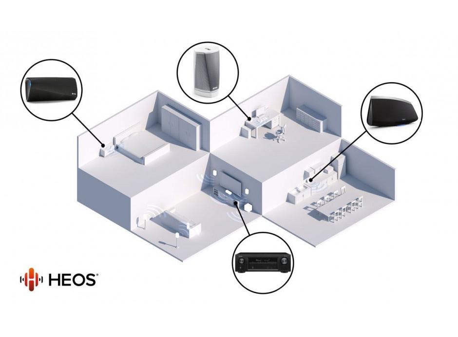 Les enceintes sans fil HEOS peuvent être disposées dans toutes les pièces de la maison, et même à l'extérieur