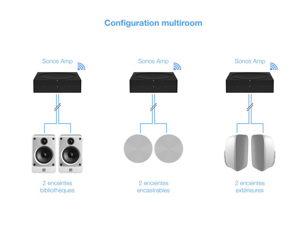 Un Sonos Amp avec des enceintes bibliothèques dans le salon pour remplacer la chaine HiFi et sonoriser la TV, un Sonos Amp avec des encastrables dans la cuisine et un troisième Sonos Amp pour les enceintes du jardin.