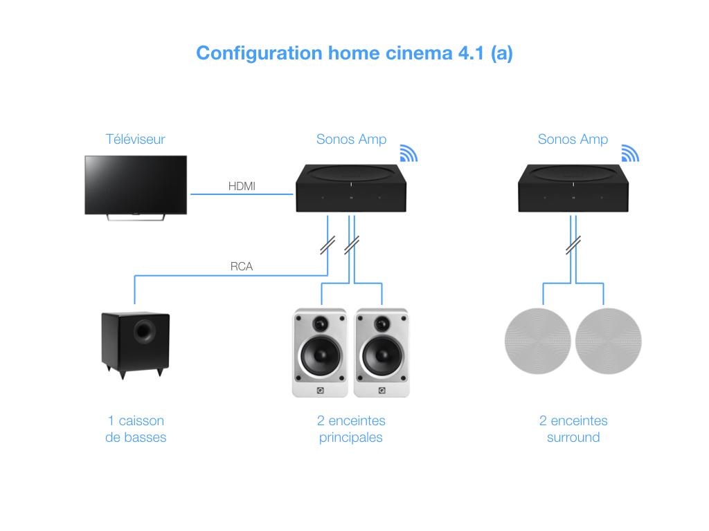 Deux Sonos Amp permettent de faire du 4.1 : le premier est relié à la TV et gère les enceintes avant, le second gère les enceintes surround. Le caisson de basses filaire doit être relié sur le premier Sonos Amp.