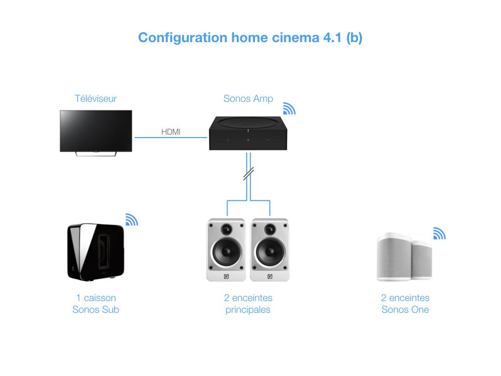Un home cinema 4.1 sans fil : le premier Sonos Amp relié à la TV amplifie les enceintes avant. Les enceintes surround et le caisson de basses sont des modèles Sonos avec une liaison sans fil WiFi.
