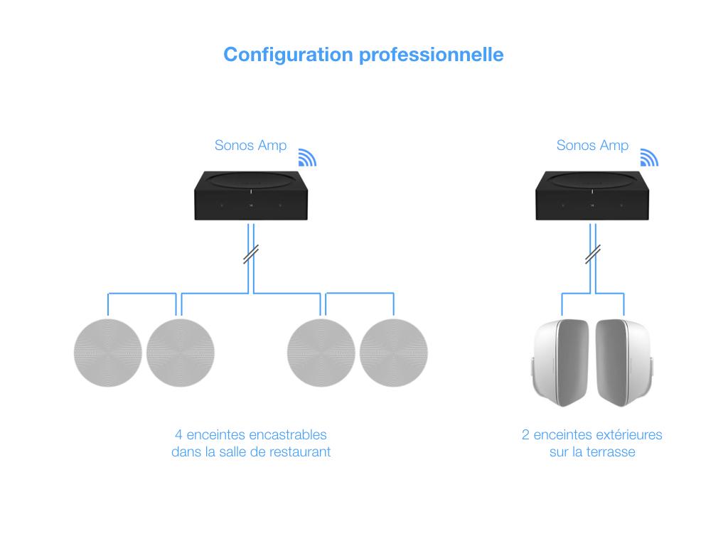 ]Dans cet exemple pour un petit restaurant, le premier Sonos Amp s'occupe des quatre enceintes de la salle. Le second amplifie les enceintes de la terrasse. Le volume peut être réglé indépendamment.