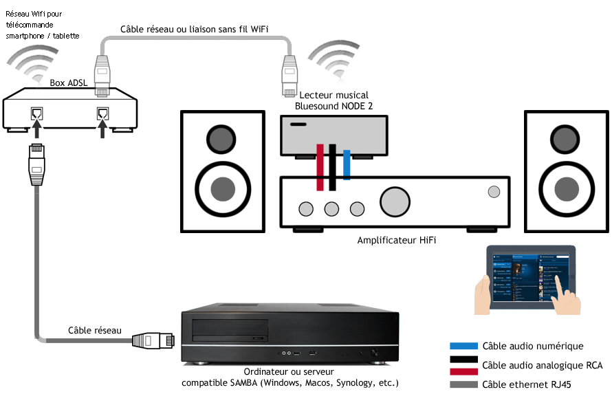Branchement d'un lecteur réseau audio sur l'ampli de la chaine HiFi, par une liaison analogique ou numérique