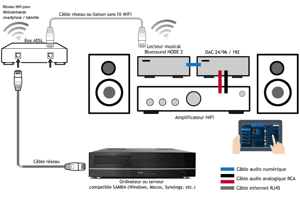 Comment brancher le lecteur réseau audio bluesound dac ampli hifi.